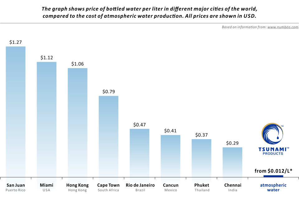 Graph showing cost of atmospheric water production